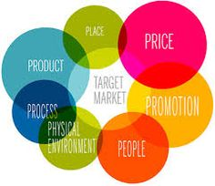 Marketing is about pulling together several ideas to best tell your target audience about your business! | Marketing Consulting Services