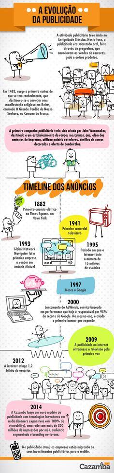 A Evolução da Public...