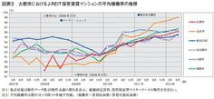mizuho - average capacity utilization rate of reit in japan