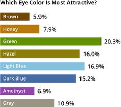 Identify And Track Your Eye Color Or That Of A Family Member Friend Even