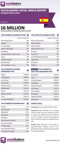 Las páginas con más fans en Facebook de España