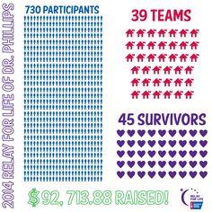 Year end Infographic #relayforlife