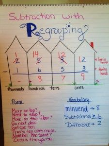 Subtraction with Regrouping Neighborhood grade Math Charts, Math Anchor Charts, Fourth Grade Math, Second Grade Math, Grade 2, Math Strategies, Math Resources, Subtraction Strategies, Math Subtraction