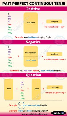 Past Perfect Continuous Tense in English - English Study Her English Grammar For Kids, English Grammar Tenses, Teaching English Grammar, English Grammar Worksheets, English Verbs, English Phrases, Learn English Words, English Language Learning, English Study