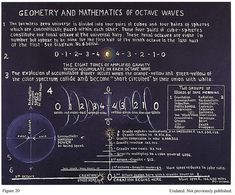 Dr. Walter Russell: Geometry and Mathematics of Octave Waves by esaruoho, via Flickr