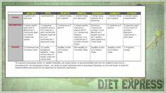 Χάσε 5 κιλά σε 7 ημέρες! Μια δίαιτα express για να προλάβεις το καλοκαίρι.. -idiva.gr