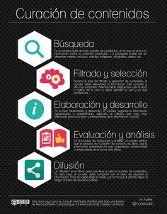 El proceso de la #ContentCuration /Nuevas profesiones basadas en Internet.
