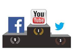 Présence des réseaux sociaux sur les réseaux sociaux http://ozil-conseil.com/quelle-presence-pour-les-reseaux-sociaux-sur-les-reseaux-sociaux-etude/