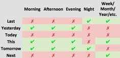 How to use last night, this morning, next week and more in English? - MyEnglishTeacher.eu