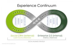 The Experience Continuum Diagram depicts how social CRM and Enterprise work together Experience Map, Customer Experience, Customer Service, Social Media Trends, Social Media Marketing, Social Business, Business News, User Centered Design, Customer Engagement
