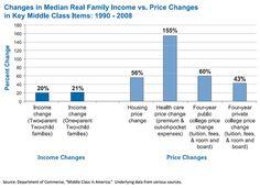 The Hidden Prosperity of the Poor - NYTimes.com
