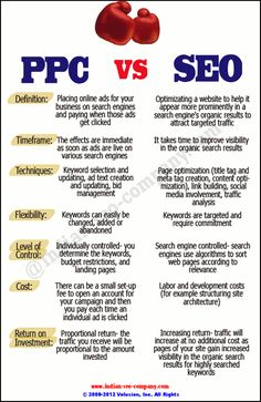 SEO or PPC? Which one do you opt for?