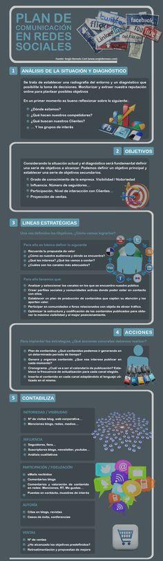 #Infografia #RedesSociales Plan de Comunicación. #TAVnews