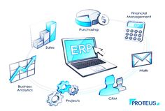 ERP software automates resource management for businesses of all sizes. It matter to choose an #ERP provider who understands your ERP requirement. Finding out the best that fit your business would reward you a successful #ERP implementation.