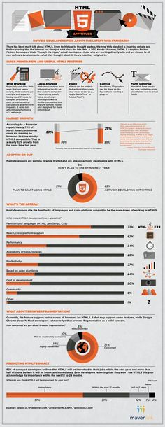 #Infographic: #HTML5 App-titde. How do #developers feel about the latest #web #standard? There has been much talk about HTML5. From #tech #blogs to thought leaders, the new web standard is inspiring #debate and further providing that the #internet has changed a lot since the late 90's.