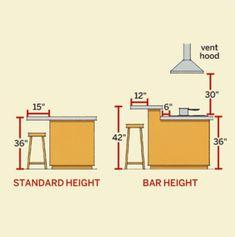 Medidas para balcão na cozinha