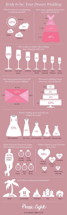 Bride to be: Your Dream Wedding Infographic | Adore Weddings