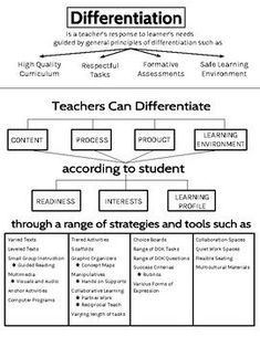 Differentiation Handout Great graphic to introduce staff to the basics of differentiated instruction. Teacher Hacks, Teacher Tools, Teacher Resources, Differentiated Instruction Strategies, Teaching Strategies, Differentiation Strategies, Siop Strategies, Instructional Coaching, Instructional Strategies