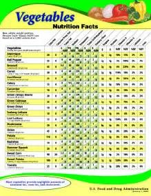 Losing weight is many times associated with the word nutrition. But diet and weight loss programs are merely subtopics in the broad subject of nutrition. Nutrition involves your weight, but also st… Fruit Nutrition Facts, Nutrition Poster, Sport Nutrition, Nutrition Month, Nutrition Quotes, Nutrition Plans, Nutrition Information, Nutrition Education, Nutrition Tips