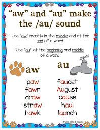 Image result for spelling patterns in english