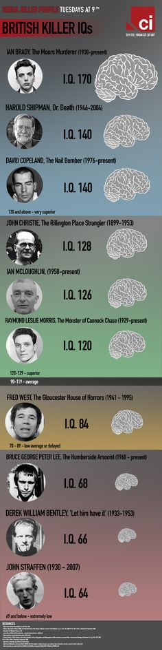 British Killer IQs Infographic