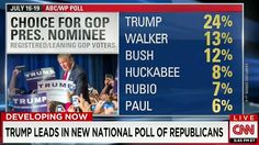 New WaPo/ABC Poll Shows Trump Surge in National Poll - TheRightScoop
