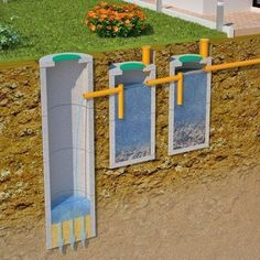 How Septic Systems Work Septic System Septic Tank And