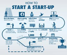 Wondering how to launch your startup business idea? Take a look at this breakdown of steps you should follow. You can also launch your website/app for your startup and keep your customers in loop. check our ready-made scripts to jump in to a online startup business.