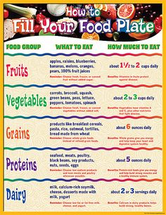 - How to Fill Your Plate Chart, Convenient, useful learning tools that decorate as they educate! Each chart measures by Related lessons and . Healthy Food Habits, Healthy Eating For Kids, Healthy Living Tips, Healthy Recipes, Healthy Meals, Healthy Fruit Desserts, Toddler School, Diabetes Information, Teacher Created Resources