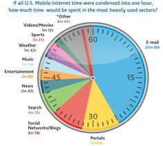 Breakdown of how people spend their internet time.  Email is still big, big, big!