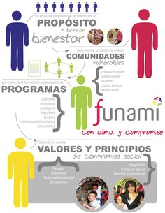 Se creó esta infografía para describir la misión de la ONG Amigos por la Infancia. This infographic was created to describe the mission of the NGO Amigos por la Infancia.