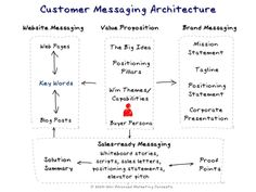 brand communications strategy elements - Google Search