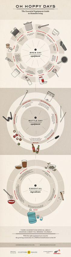 Oh Hoppy Days: The Essential Equipment Guide to Homebrewing | CustomMade.com via @CustomMade