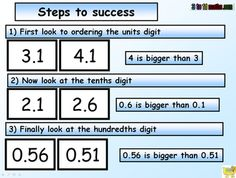 steps to comparing whole numbers and decimals