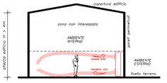 La tecnologia, ideata e collaudata già in molte realtà dalla zona con ARIABOX, consiste in una unità interna in grado di mandare aria trattata in ambiente direttamente dal basso, a contatto con il pavimento, in modo da interessare l'area di occupazione delle persone e pertanto la zona di benessere e riprendere l'aria ambiente dall'alto. www.alclimatizzazione.it info@agnelliluca.it Diagram, Chart, Environment, Tecnologia