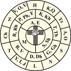 Sigil Creation: To create a sigil place a piece of paper over the rose-cross template below. Then connect each letter of the word from one box to the next. The sigil starts with a circle and ends with a line