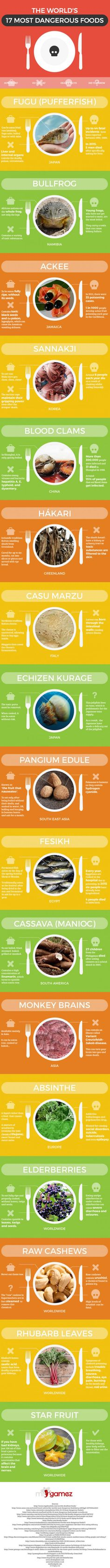 World's 17 Most Dangerous Foods People Actually Eat
