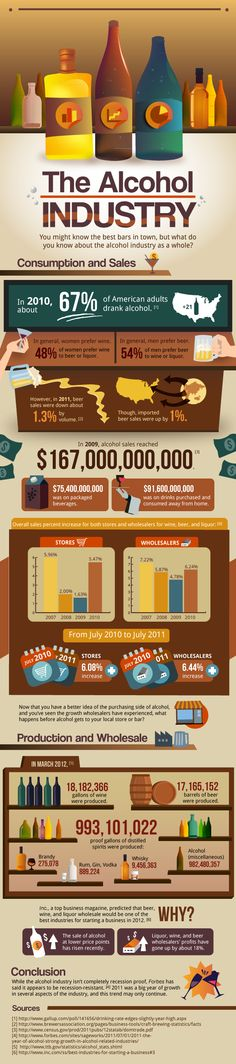 The Alcohol Industry [INFOGRAPHIC] #alcohol #industry