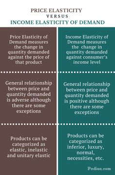 How to distinguish between Price Elasticity and Income Elasticity of Demand? Both Price Elasticity of Demand and Income Elasticity of Demand measures the Teaching Economics, Economics Lessons, Economics Books, Economics Courses, Chemistry Help, Organic Chemistry, Microeconomics Study, Managerial Economics, Economic Analysis