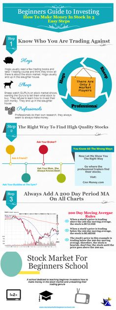 Beginners Guide to Investing: How to make money in stocks in 3 easy steps. A step by step guide to understanding the stock market, knowing who the maj