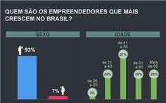 O perfil dos empreendedores que mais cresceram em 2012