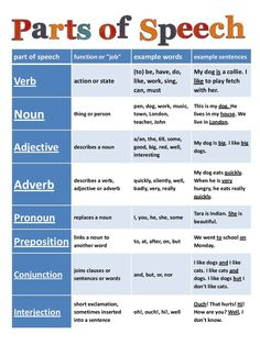practice of all types of speech