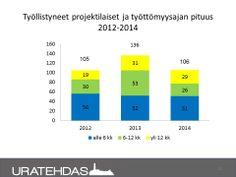 Seuranta 5/2014: Työllistyneiden projektilaisten työttömyysajan pituuden vertailu 2012, 2013 ja 1-5/2014.