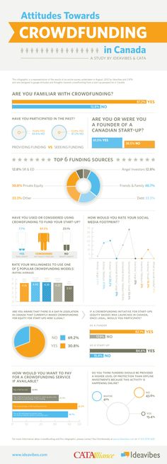 69% of Canadian Entrepreneurs Have Considered Using Crowdfunding for Their Startups - Techvibes.com