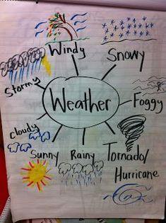 The Adventures of a Kindergarten Teacher: Wacky Weather Fun Weather Kindergarten, Teaching Weather, Preschool Weather, Kindergarten Anchor Charts, Weather Crafts, Weather Science, Weather Unit, Weather Activities, Weather And Climate