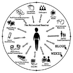 From George Couros: It is important that we prepare our students to be strong Digital Citizens, so I wanted to highlight my own digital footprint and how I try to contribute to the strong educator community that connects through the Internet. 21st Century Learning, 21st Century Skills, Social Design, Digital Footprint, Web 2.0, Learning Theory, Wordpress, Social Bookmarking, Apps