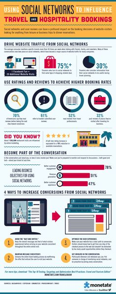 Social networks and ratings and reviews can have a profound impact on the booking decisions of website visitors looking for anything from leisure or business trips to dinner reservations. This infographic also provides proven ways to increase conversion from social networks.