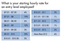 Garden Centers Share Their Starting Hourly Rates And Other Labor-Related Data [2014 State Of The Industry]