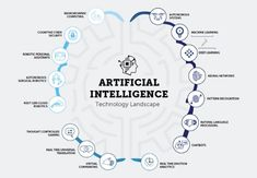 The artificial intelligence technology landscape robotics analytics chatbots machine learning deeplearning gaming cyber security beyond artificial intelligence from human consciousness to artificial consciousness computer engineering Machine Learning Artificial Intelligence, Artificial Intelligence Technology, Blockchain, Machine Learning Deep Learning, Computer Science Degree, Computer Vision, Gaming Computer, Visualisation, Medical Technology