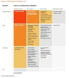 Roundup of Big Data Forecasts and Market Estimates, 2012 - Forbes